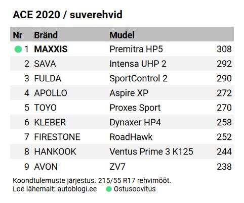ACE 2020 suverehvide test (keskmise hinnaklassi rehvid)